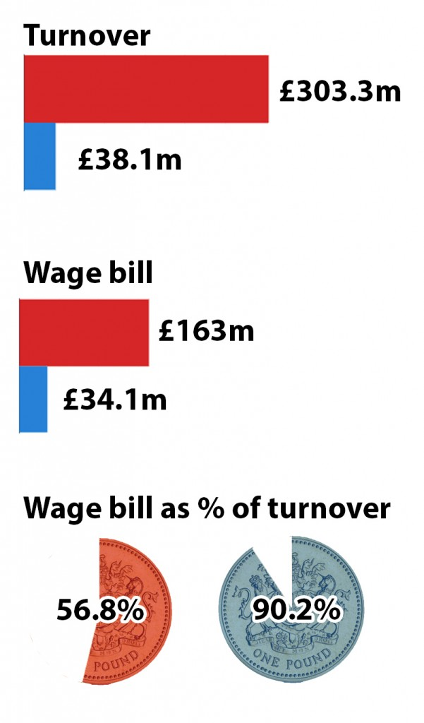 An image showing the relative finances of Arsenal and Reading. Arsenal have a turnover of £303.3m and a wage budget of £163m. They spend 56.8% of their turnover on wages. Reading have a turnover of £38.1m and they spend £34.1m on wages, that's 90.2%.