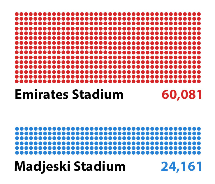 An image showing the relative capacities of Arsenal and Reading stadiums. Arsenal can fit 60,081 into the Emirates Stadium, whereas Reading can fit 24,161 into the Madjeski Stadium.