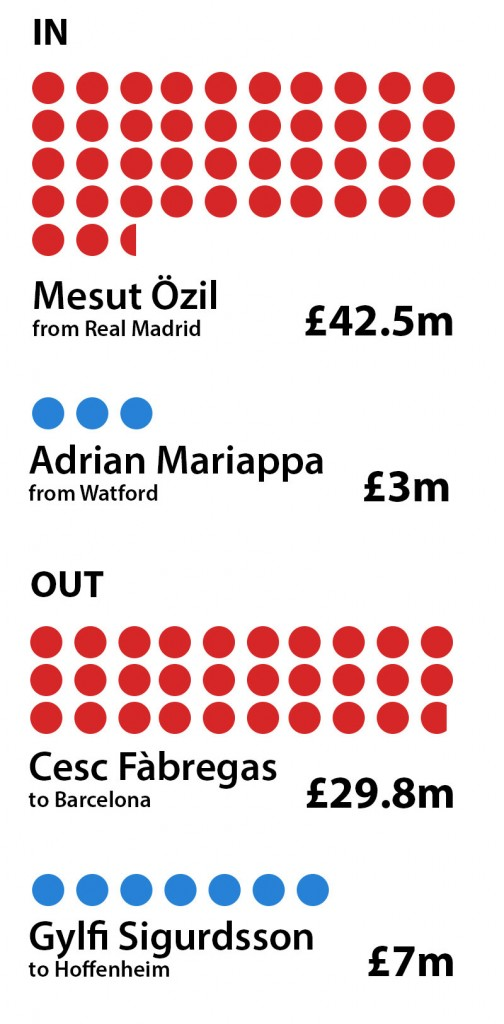 An image showing the record transfers of Arsenal and Reading. Arsenal spent £42.5m on Mesut Ozil and received £29.8m for Cesc Feabregas. Reading spent £3m on Adrian Mariappa and received £7m for Gylfi Sigurdsson.