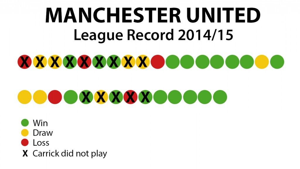 An image showing Manchester United's 2014/15 record.