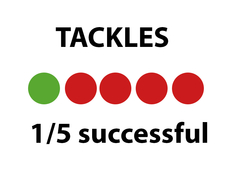 An image showing the number of tackles won by Carrick.